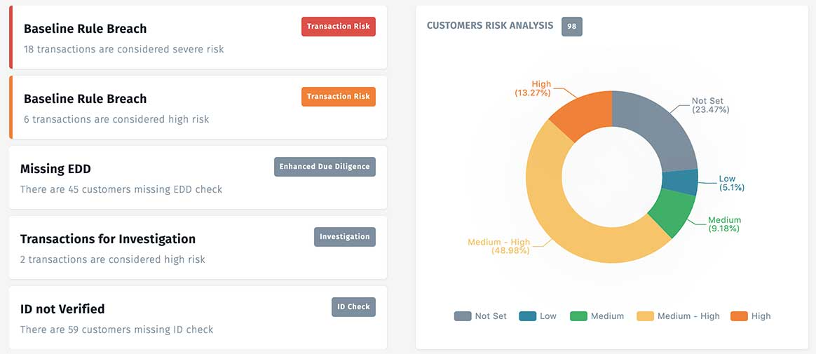 Dimension GRC dashboard