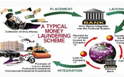 The Stages of Money Laundering